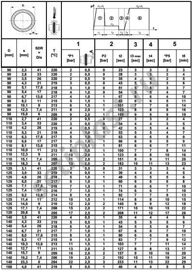 Таблица сварки ПЭ труб 90-140 мм