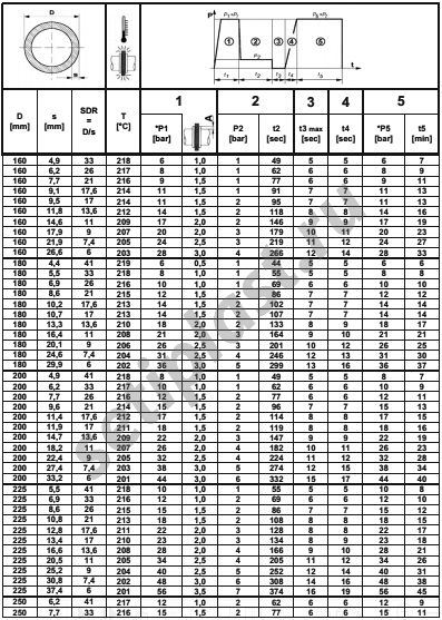 Таблица сварки ПЭ труб 160-250 мм