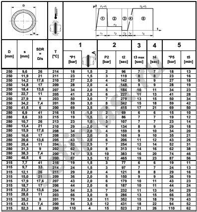 Таблица сварки ПЭ труб 250-315 мм